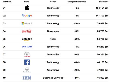 Tech Dominates Interbrand Global Rankings