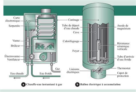 ballon eau chaude electrique cmsp equipement