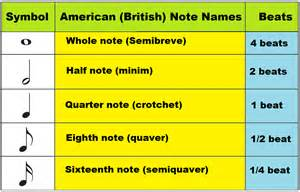Music Notes and Their Names
