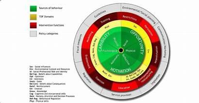 Wheel Change Behaviour Framework Tdf Domains Theoretical