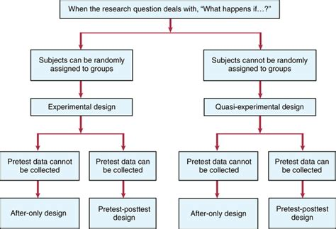 quasi experimental design experimental and quasi experimental designs key