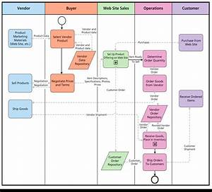 Solved  Prepare A Business Process Flow Chart That Depicts