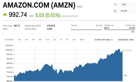 Amazon Shares Are Climbing After Announcing 'wardrobe