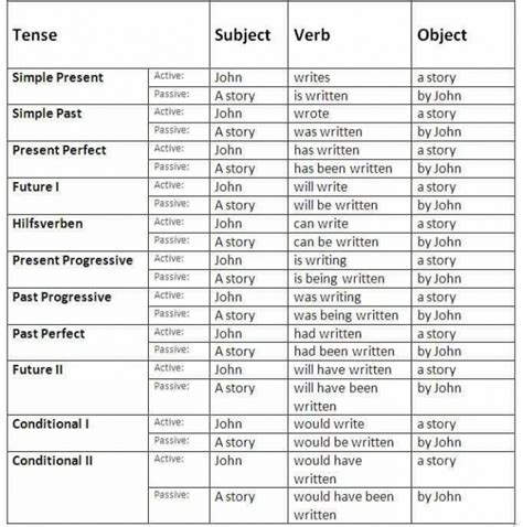 english passive voice rules  examples na ulubione