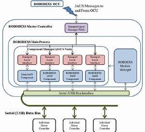 Robodexs Software Architecture Block Diagram