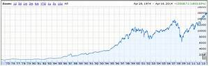 Dow Jones 15 Year Chart Why The Stock Market Is Booming While The Economy S Still