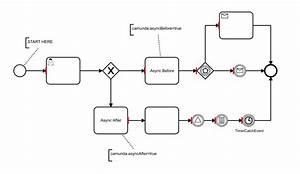 Bpmn-js-transaction-boundaries