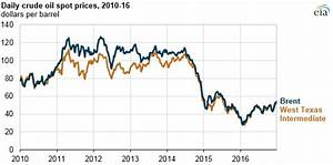Brent Crude Daily Chart Crude Oil Prices Increased In 2016 Still Below 2015