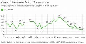 Congress' Approval Rating Remains Near Historical Lows