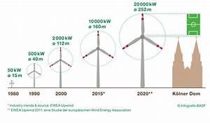 Leistung Windkraftanlage Berechnen : so gro werden die rotorbl tter der windkraftanlagen bellevue ~ Themetempest.com Abrechnung