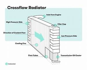 A Comprehensive Guide To Radiators  What It Is And How It