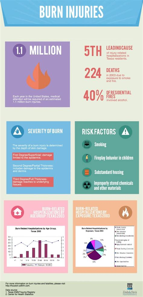 Burn Injuries. This chart shows you everything you need to ...