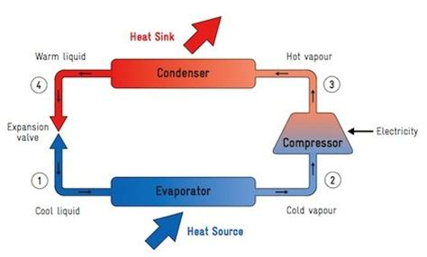 lessons   uk heat pump study insulate
