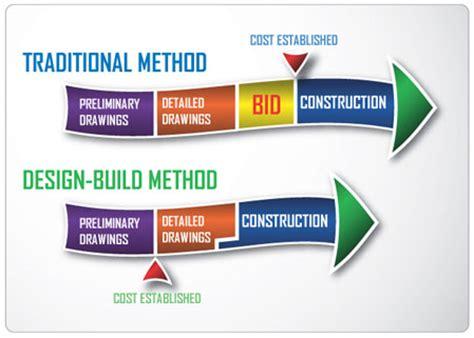 design bid build robert juris associates architects