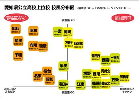 愛知 県 私立 高校