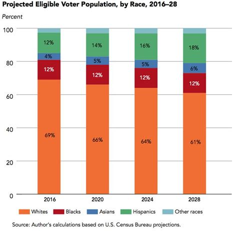 us census bureau projected eligible voter population by race 2016 2028