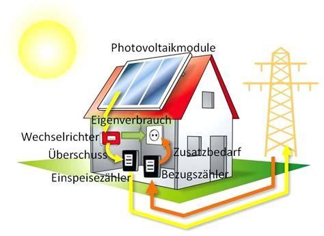 photovoltaikanlage mit speicher photovoltaikanlage mit speicher batteiespeiche