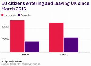 Net migration from the EU has dropped by 40% since last ...