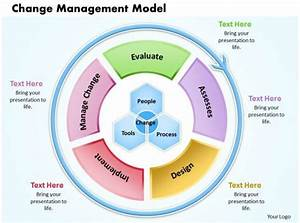 Change Management Model Powerpoint Presentation Slide