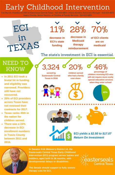 easterseals serving central texas advocacy  public policy