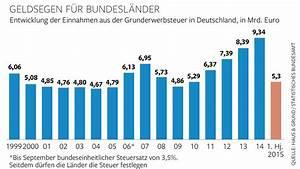 Grunderwerbsteuer Brandenburg 2016 : grunderwerbsteuer so stark profitiert der staat beim immobilienkauf welt ~ Frokenaadalensverden.com Haus und Dekorationen