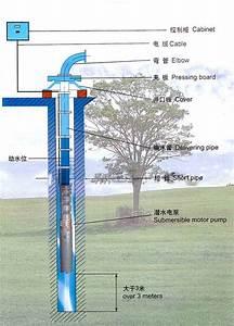 Stainless Steel Submersible Pump Installation Diagram Jpg