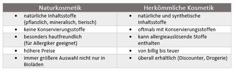 Loetkolben Im Vergleich Die Besten Produkte Fuer Den Heimwerker by Die Richtige Gesichtspflege Naturkosmetik Und