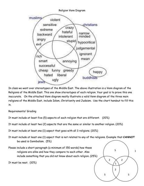 Three Monotheistic Religions Venn Diagram