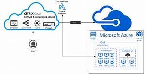 Configure Citrix Cloud Virtual Apps And Desktops  U2013 Xenapp