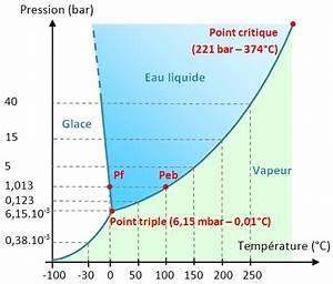 Un Liquide Bout Et G U00e8le En M U00eame Temps  Point Triple