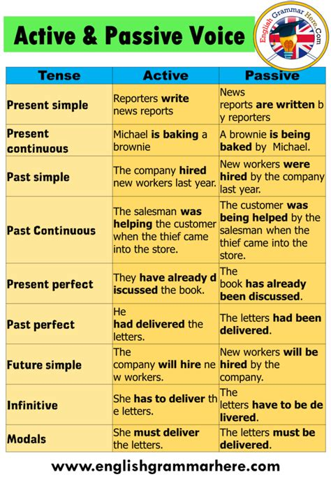 Active and passive voice has been a very important chapter in english grammar. Active And Passive Voice Examples For All Tenses - English ...