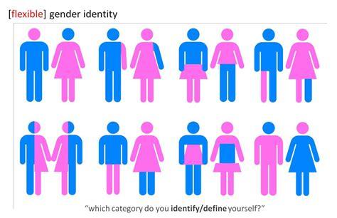 gender change