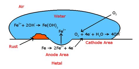 how is rust formed inorganic chemistry why can t rust form without water