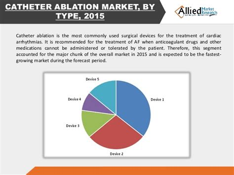 Atrial Fibrillation Market Share, Industry Report 2022