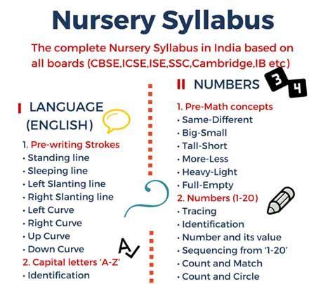 nursery syllabus in india 915 | Nursery syllabus popup