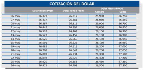 Uruguay Dolar Precio Del Dolar En Uruguay En Mayo 2015 Hkrarchitectscom