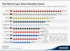 Chart The World Cup's Most Valuable Teams Statista