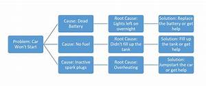 27 Root Cause Analysis Tree Diagram Template
