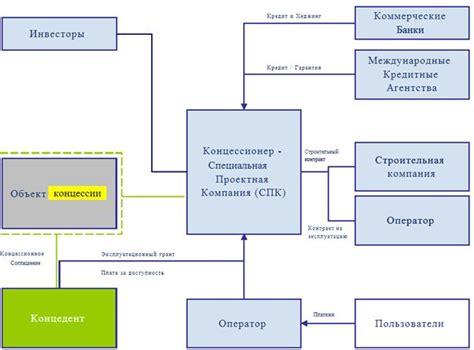 Предложения о заключении концессионного соглашения