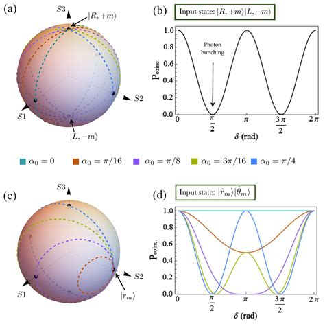 Tunable Two-Photon Quantum Interference of Structured ...