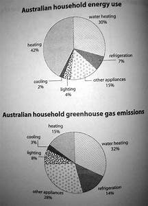 Home Energy Use Pie Chart The First Chart Below Shows How Energy Is Used In An