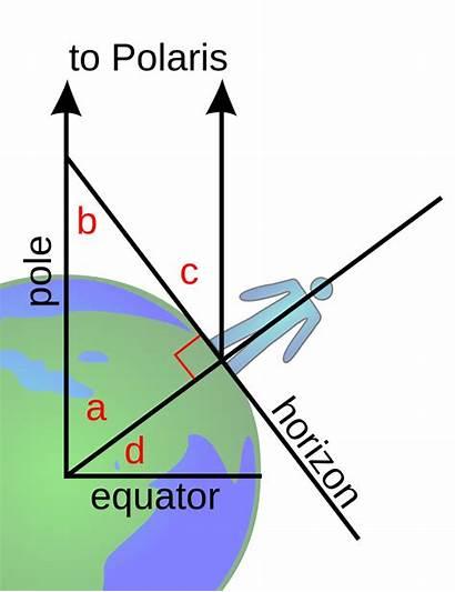 Polaris Altitude Earth Svg Celestial Flat Astronomy