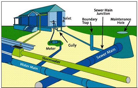 sewer system design design of sewerage water treatment waste water