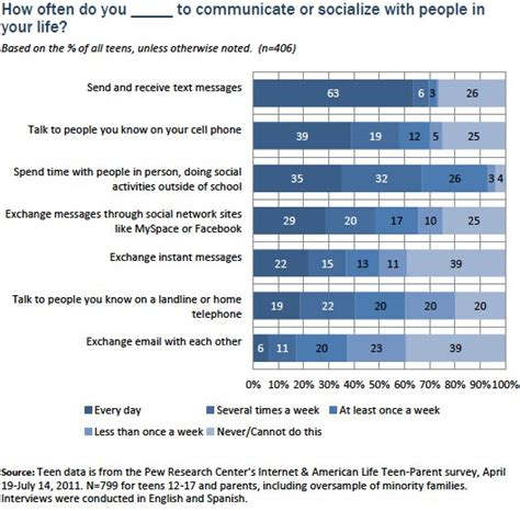how did cell phones change communications in the early 1990s new report from pew smartphones texting