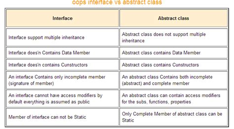 Differences Between Template Class And Template Class Class C by Oop What Is The Difference Between An Interface And