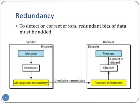 Computer Networks  Error Detection & Error Correction