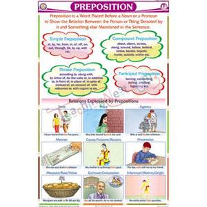 Common Prepositions Chart