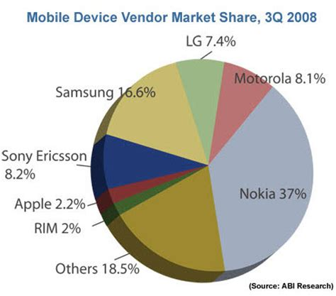 us mobile phones iphone researchers samsung captures u s mobile phone