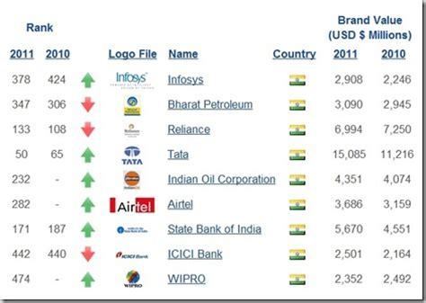 Google Topples Walmart As Most Valued Global Brand; Tata