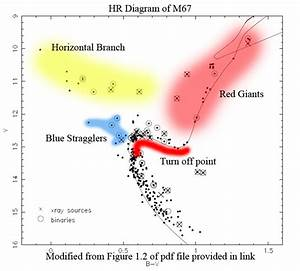 How To Read Hr Diagram Star Cluster